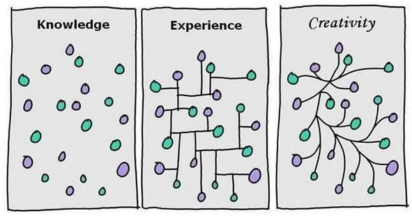 knowledge-vs-experience-vs-creativity